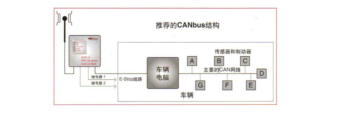 CANbus结构