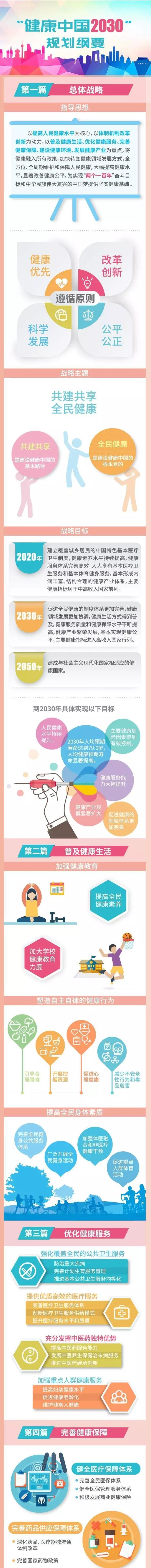 """一图读懂《""""健康中国2030""""规划纲要》"""