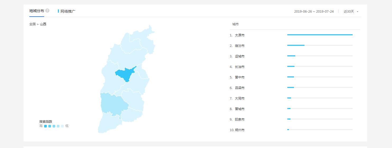 山西城市网络推广数据