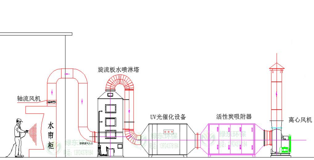 喷漆废气处理工艺图