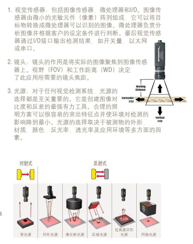 CCD視覺系統原理1_副本