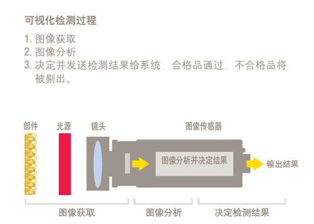 CCD視覺系統原理_副本