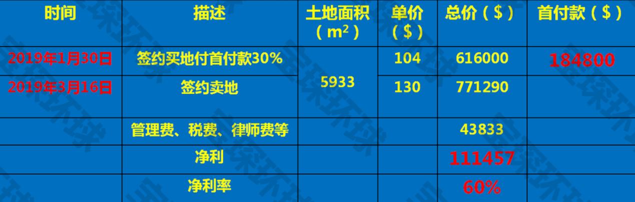 土地交易成功案例-image003_副本