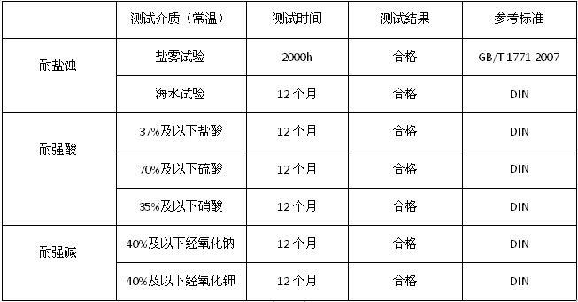 工业重防腐材料表格1