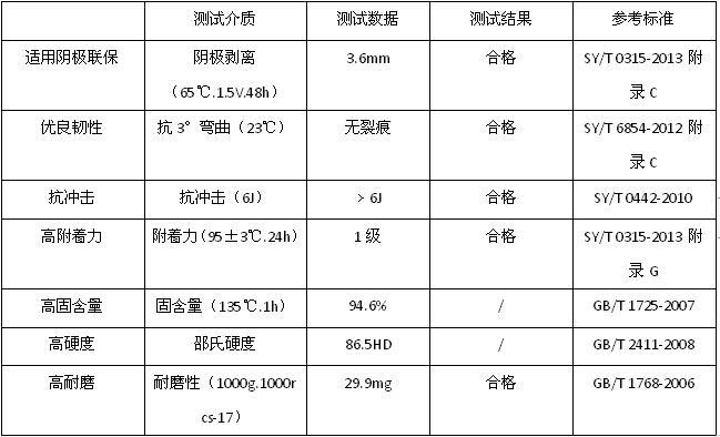 工业重防腐材料表格2