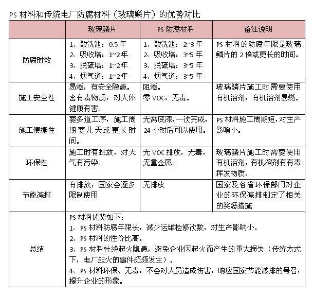 工业重防腐材料表格3