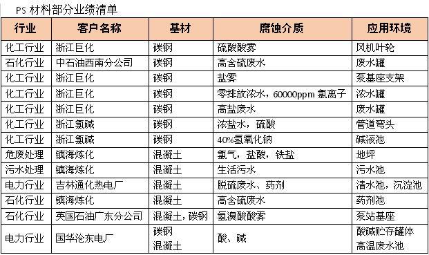 工业重防腐材料表格4