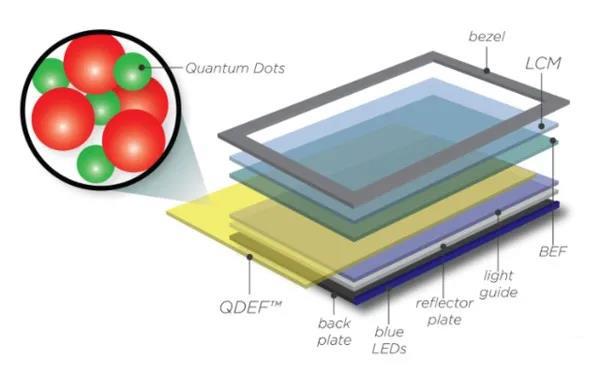 浅析QLED量子点显示技术的功能
