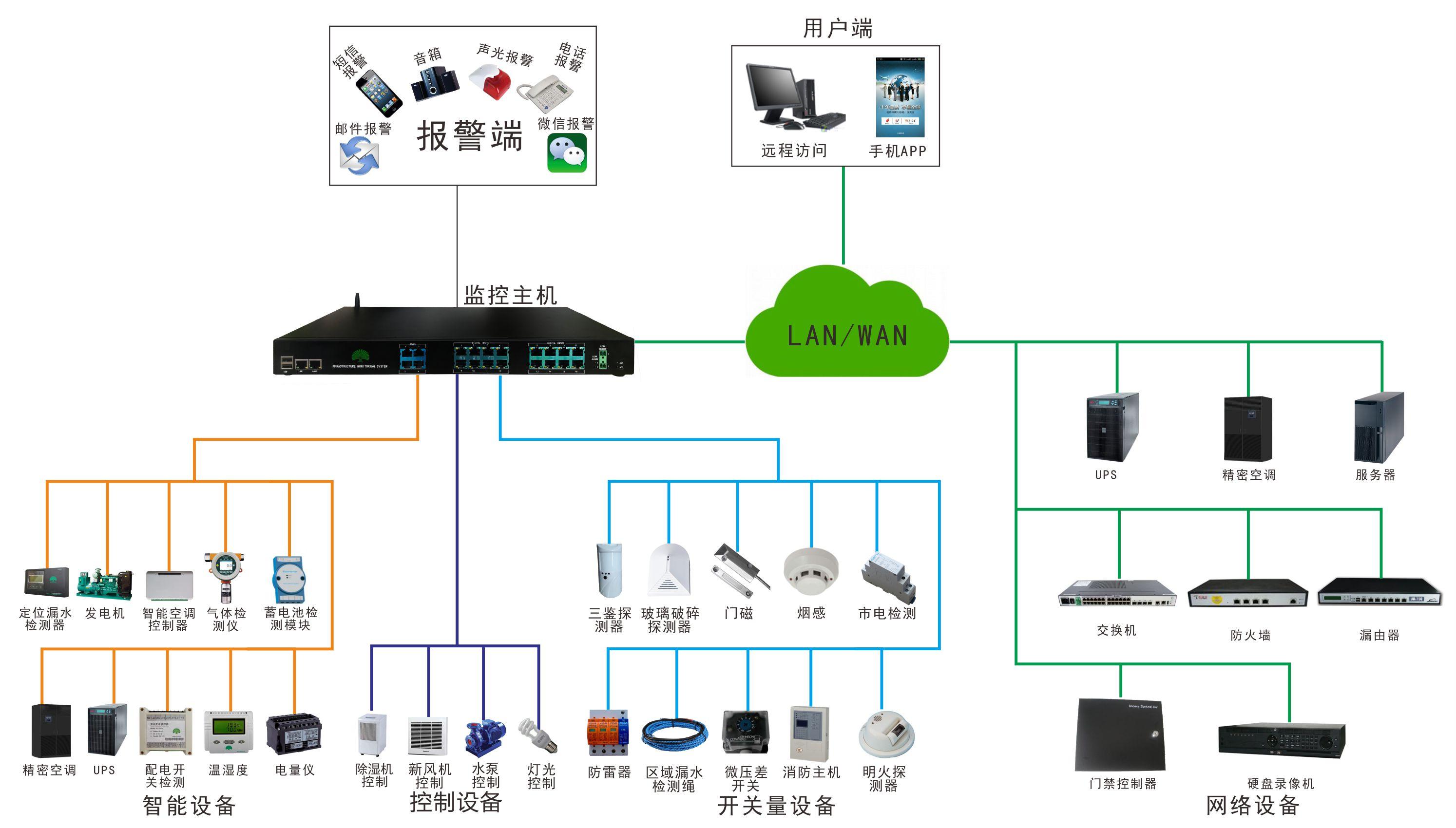 中小机房监控系统图