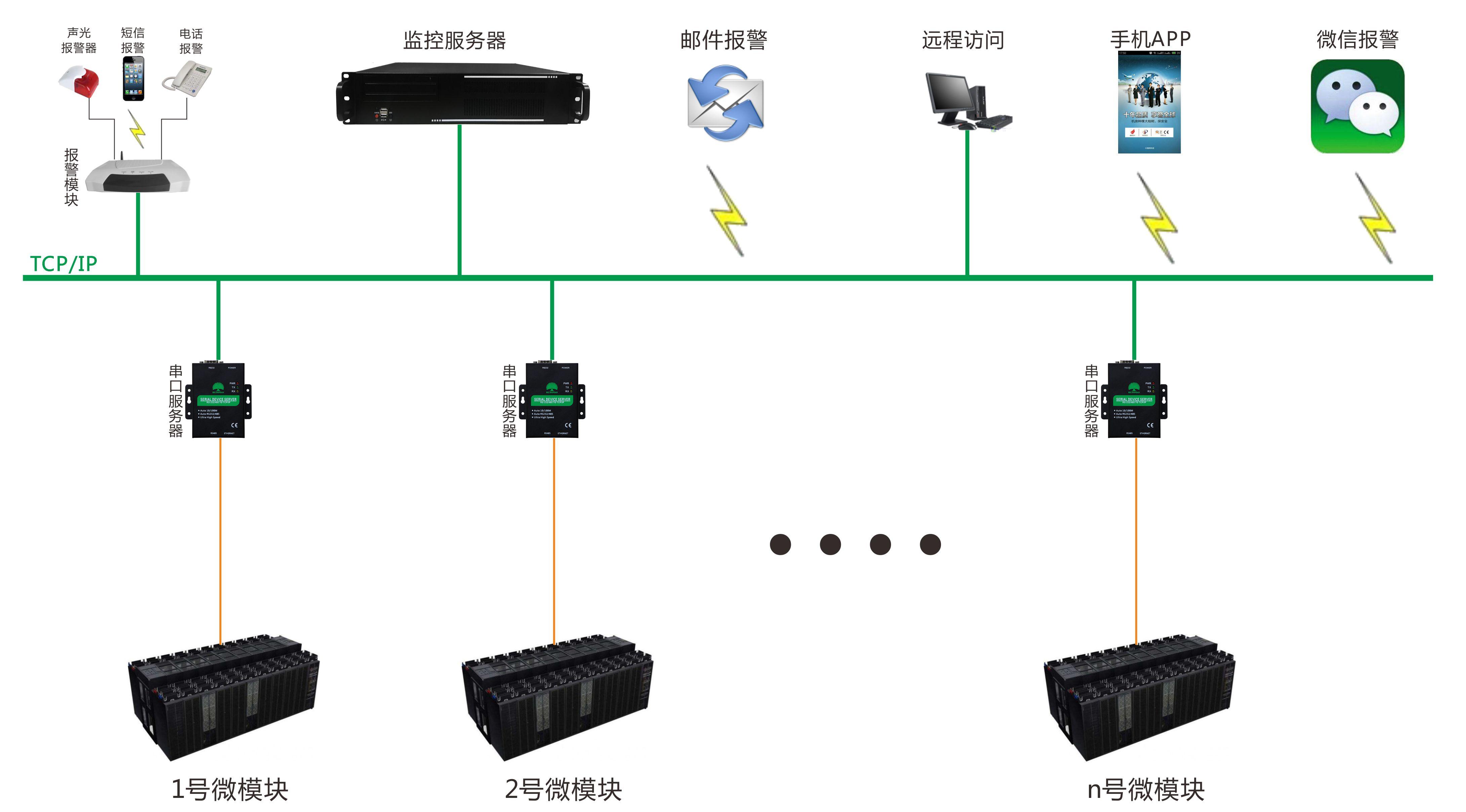 多模块系统图