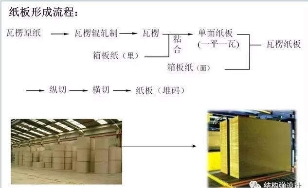 紙箱流程2