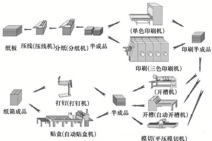 紙箱流程3