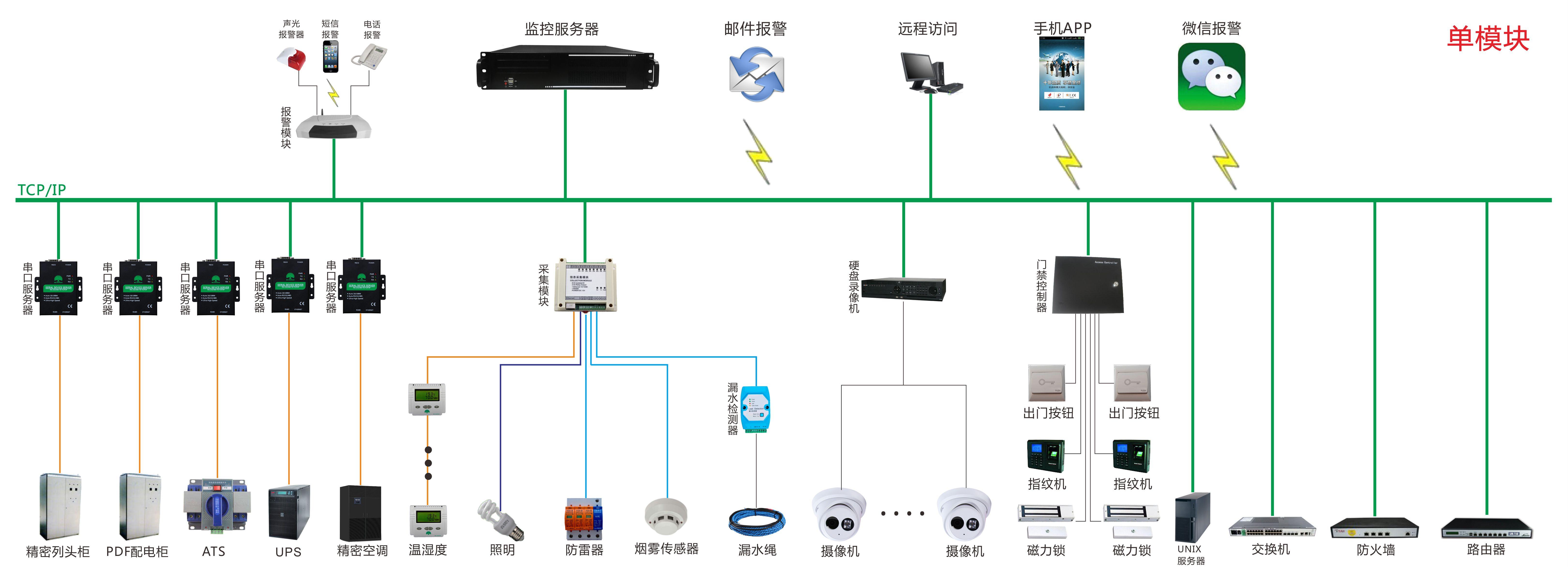 单模块系统图