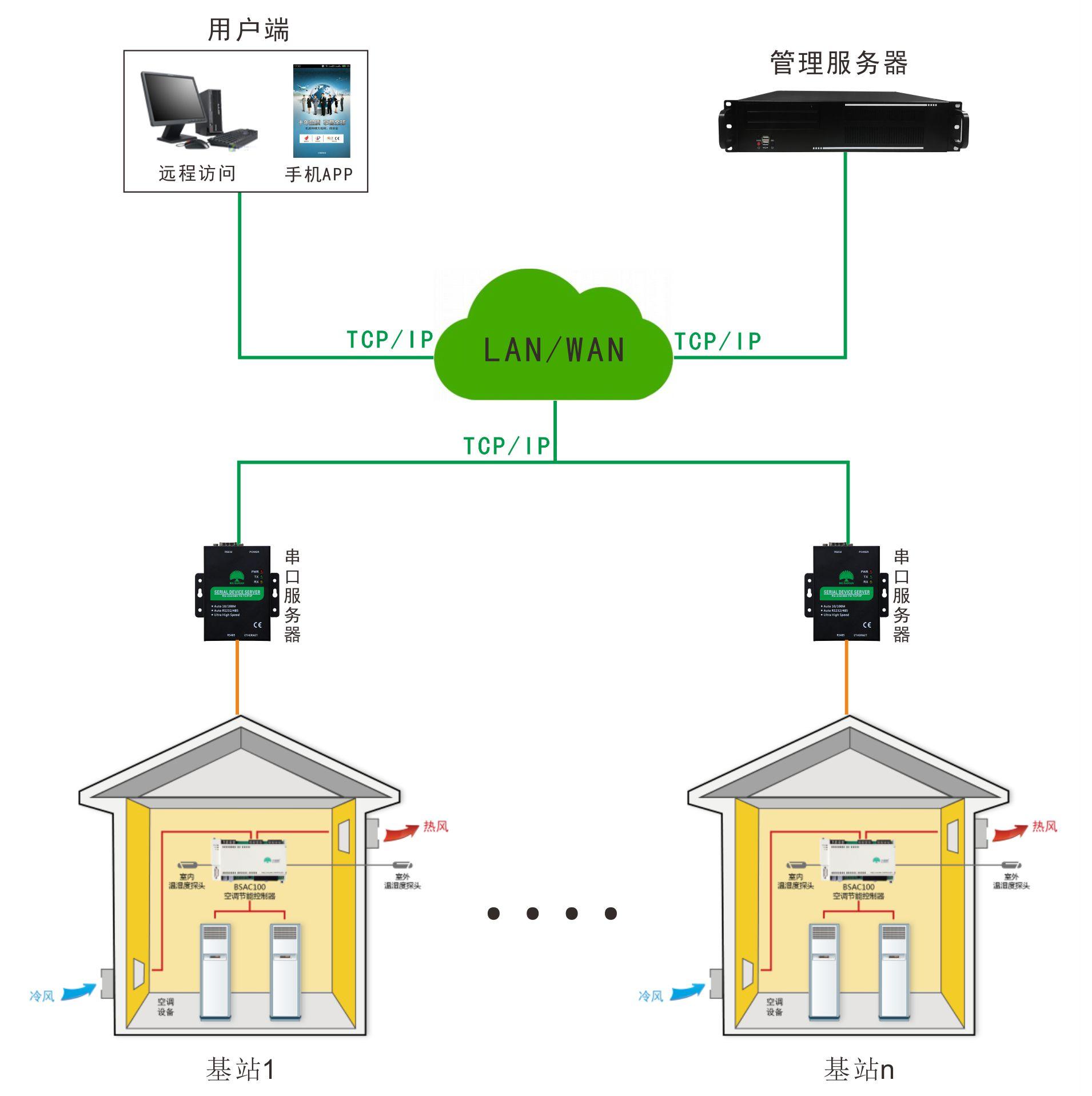 基站集中系统图