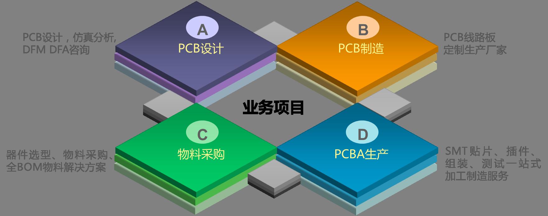 上海巨传电子主营业务