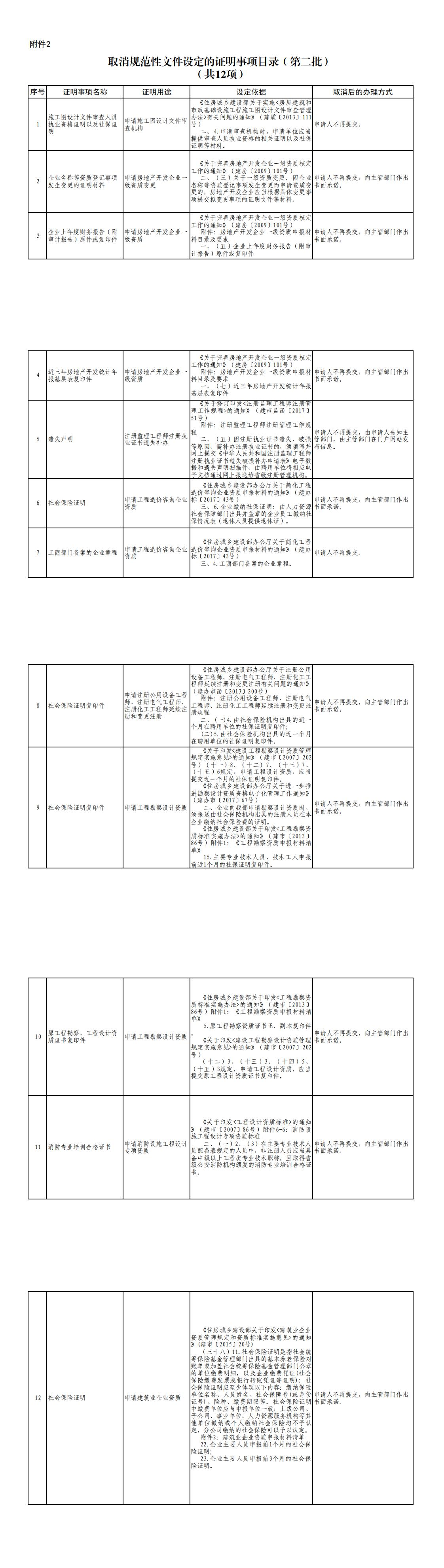 取消规范性文件设定的证明事项目录-第二批-取消规范性文件设定的证明事项目录-第二批_0
