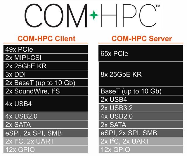 20191115COM-HPC-Pin-out