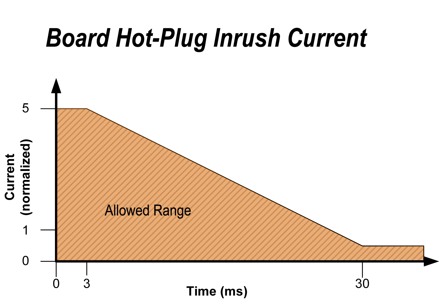 Hot-plugswitch-oncurrentoftheboard