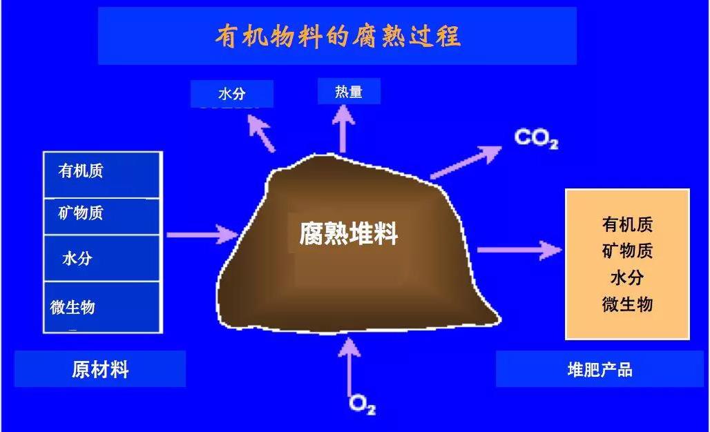 608堆肥發酵原理