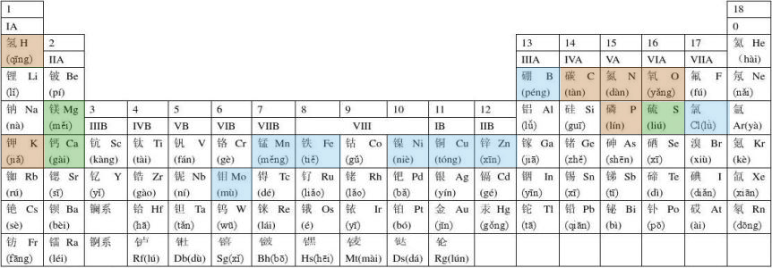 616元素周期表