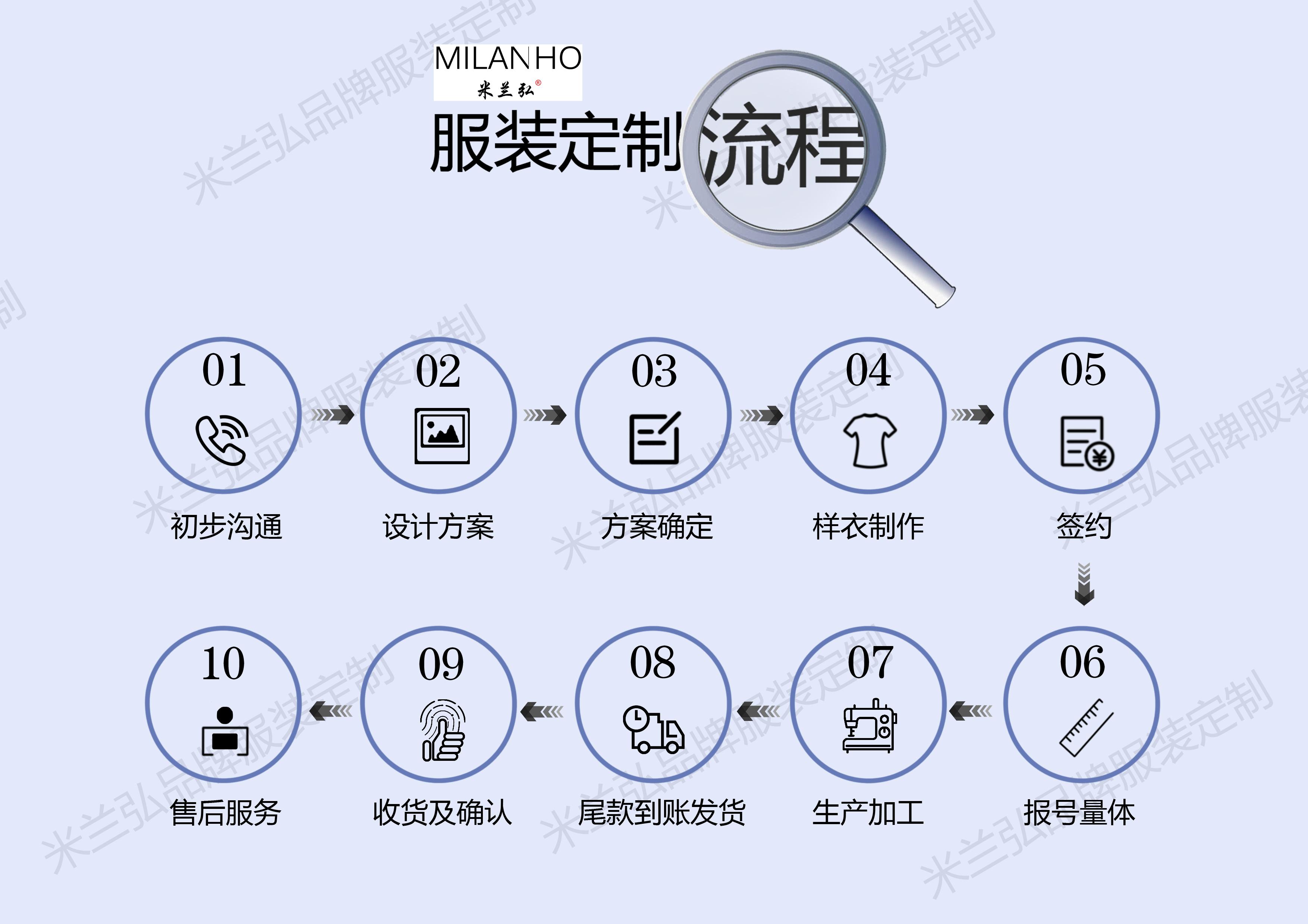 永利注册网站服裝定製流程方法