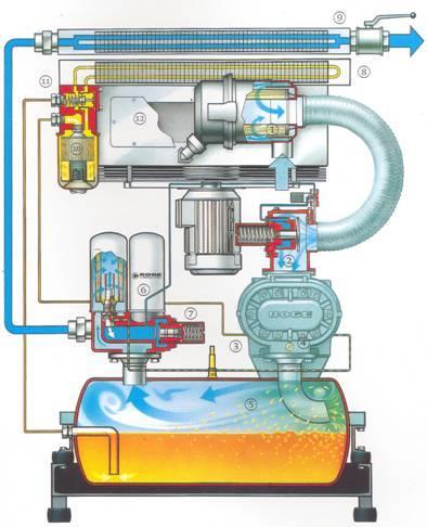 2.了解螺杆式空气压缩机润滑方式