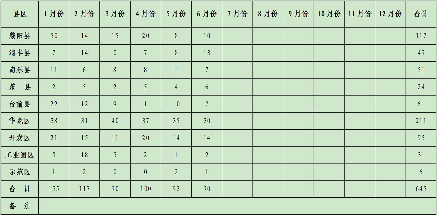 2019年各县-区1-6月专利授权统计