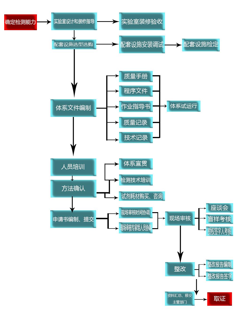 资质认证流程