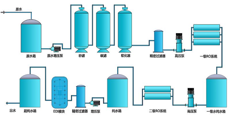 工业反渗透EDI超纯水设备-工业反渗透EDI超纯水设备-58060ee2dc60f49268ec17ae1a0bef5c