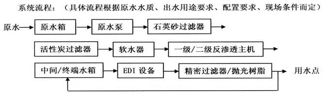 工业反渗透EDI超纯水设备-EDI的工作原理-14421Q153-1