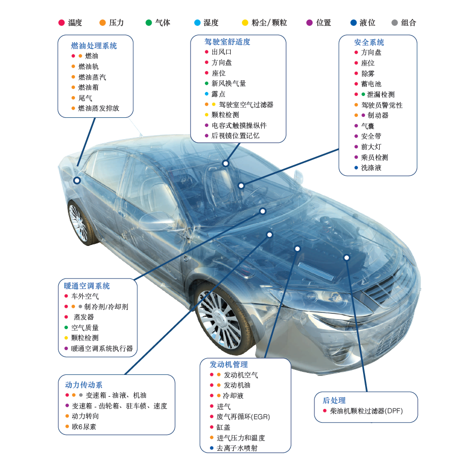 AAS Automotive Sensor Solution