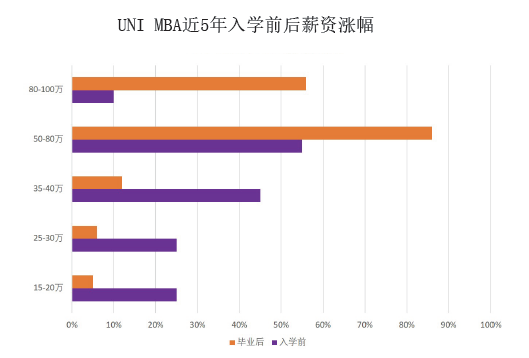 上海MBA选择最佳精英学校美国北爱荷华大学MBA_免联考MBA_在职MBA_国际MBA
