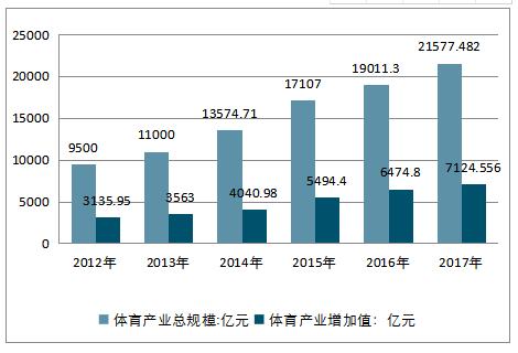 2012-2017年体育产业总规模及增加值统计情况