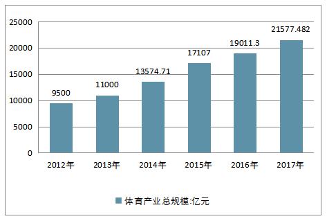 2012-2017年中国体育产业总规模走势