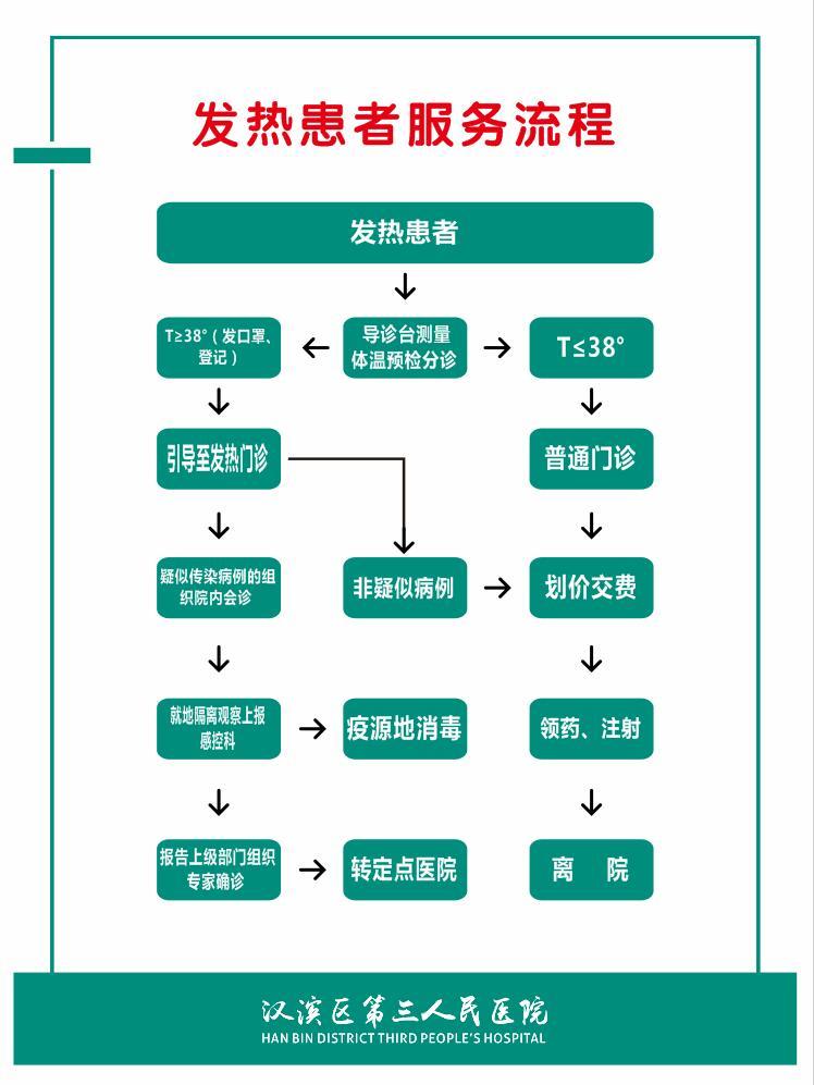 1.流程-发热患者服务流程