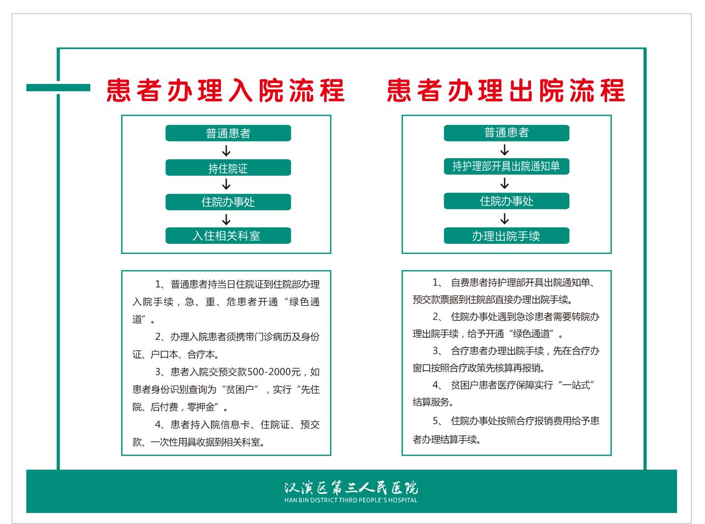 1.流程-患者办理入院、出院流程