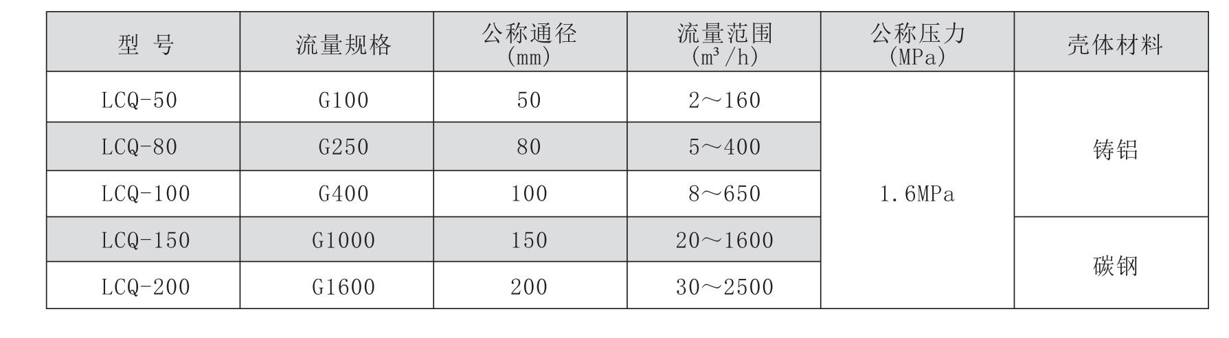 LCQ技术参数表