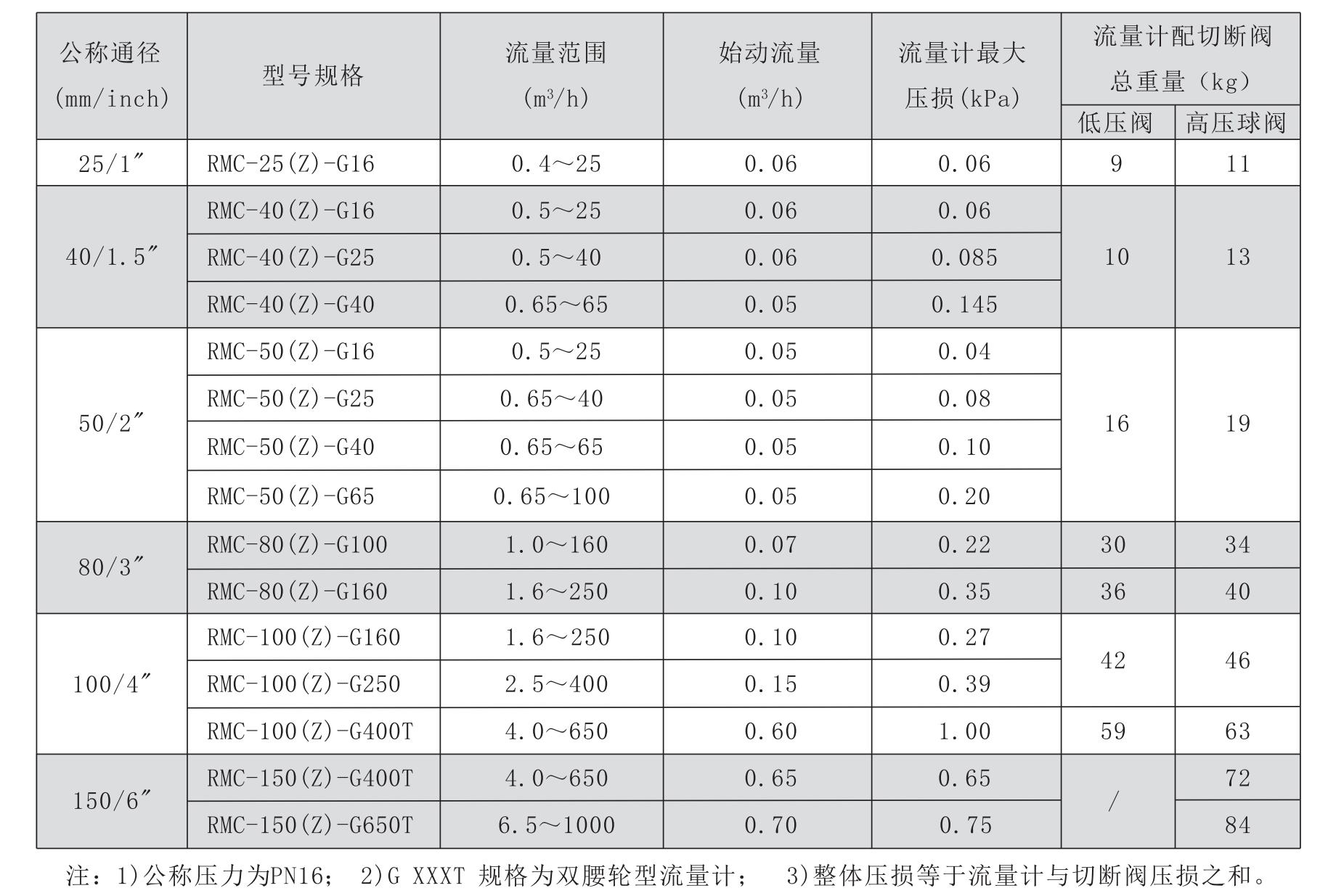 RMC技术参数表