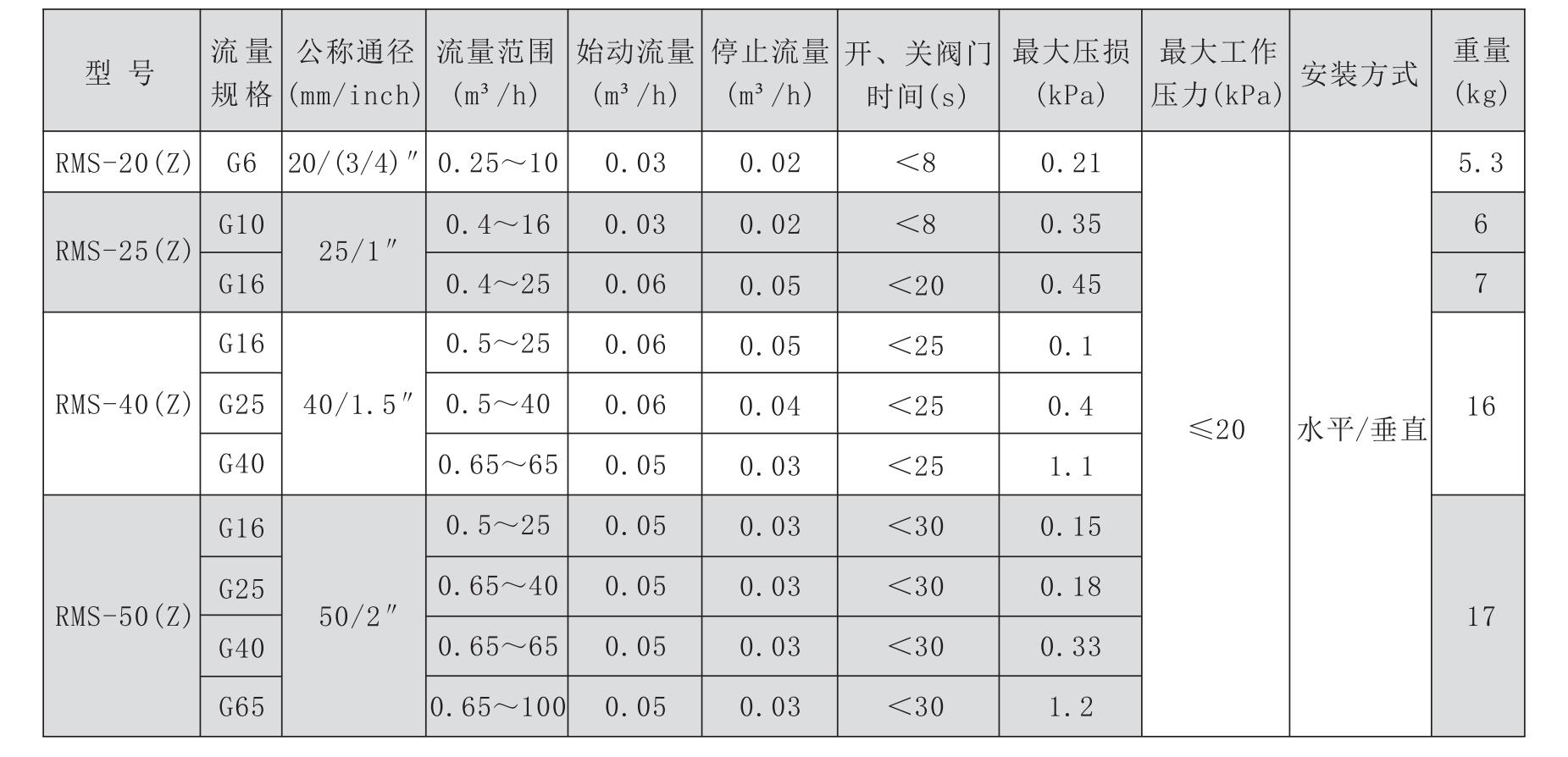 RMSG6-G65技术参数表