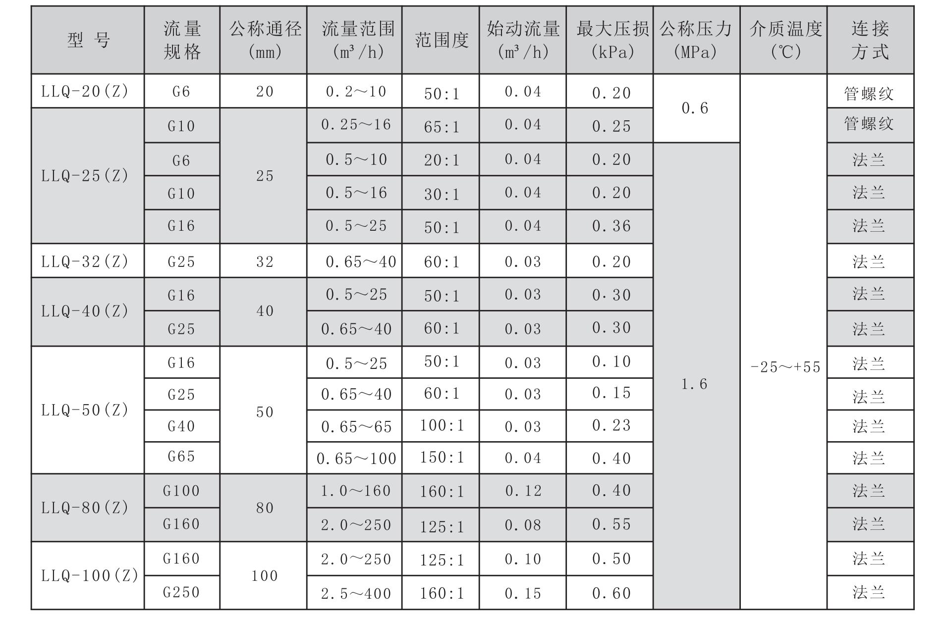 LLQ技术参数表