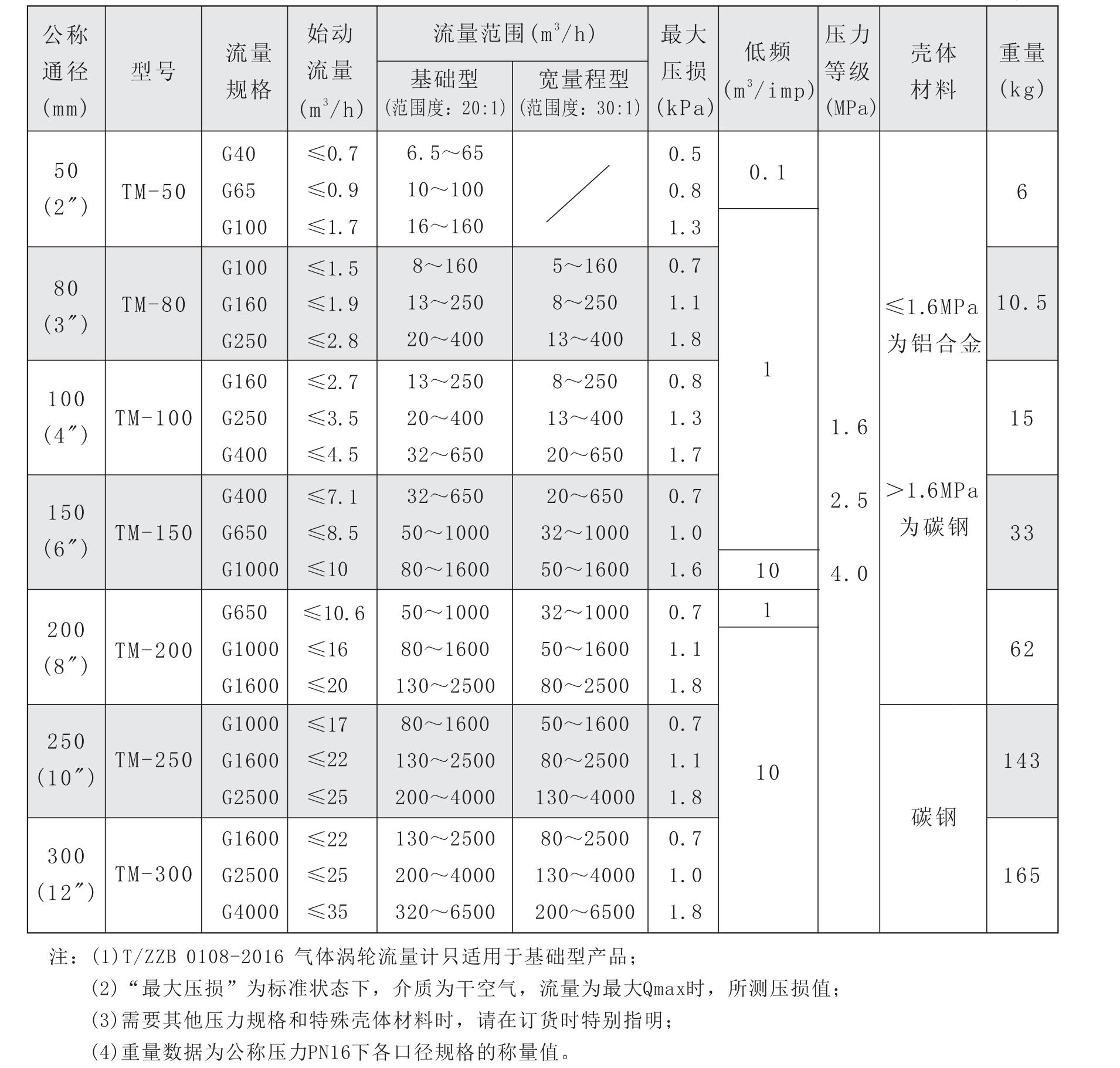 TM技术参数表