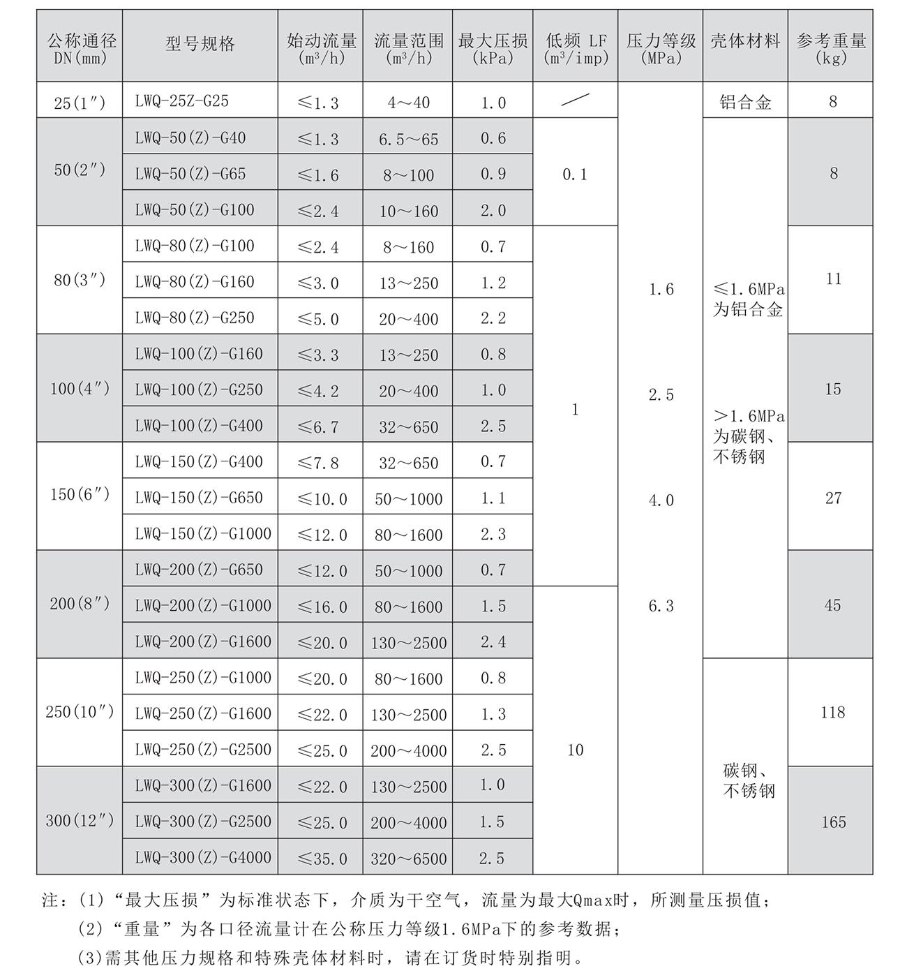 LWQ技术参数表