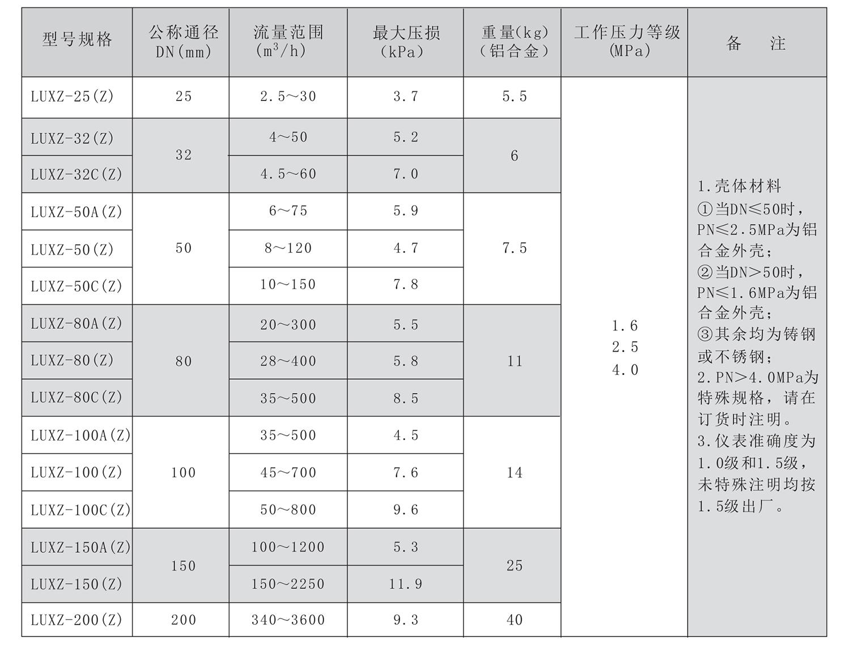 LUXZ技术参数表