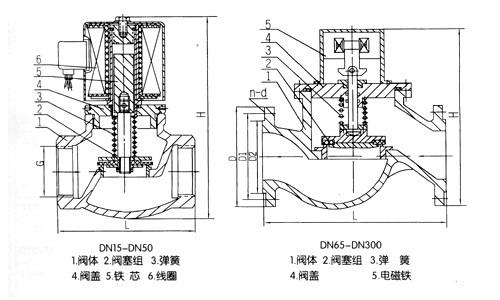 ZCM天然氣電磁閥2