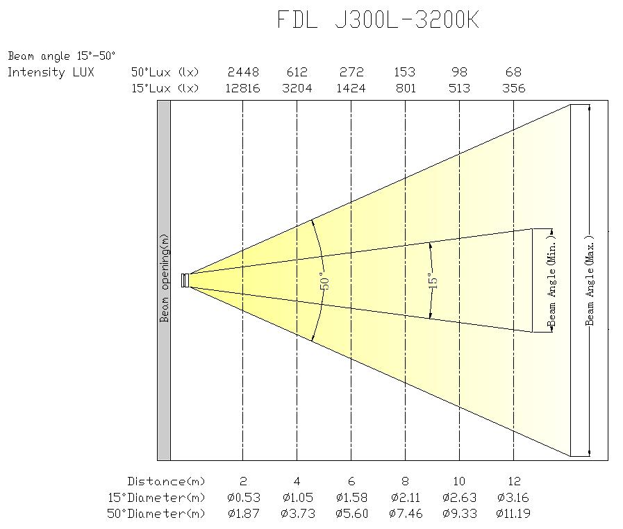 J300L-3200K