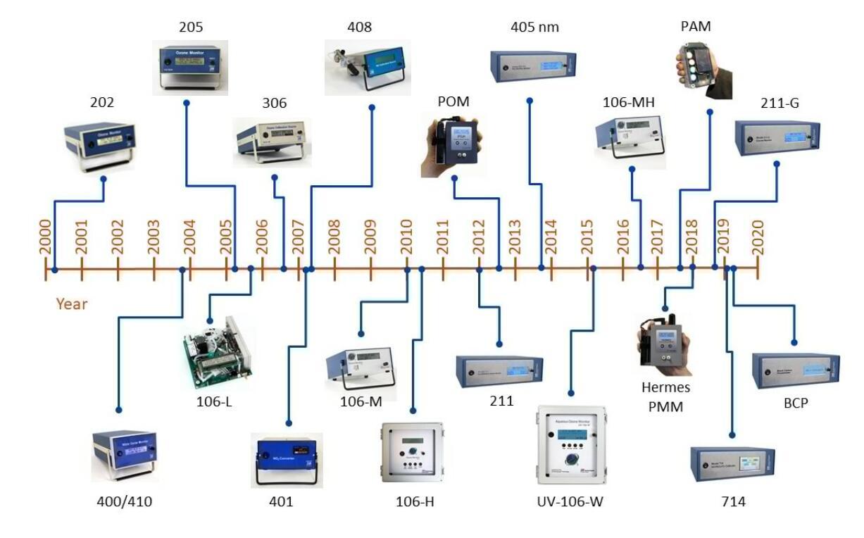 紫外臭氧浓度分析仪POM