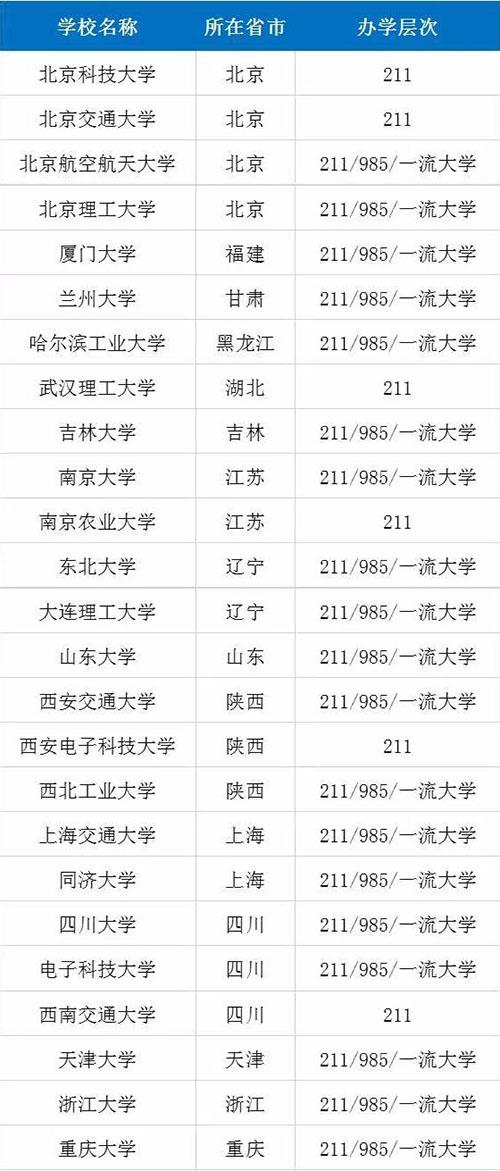 表2.获得工智能专业建设资格且综合实力较强的院校名单-500