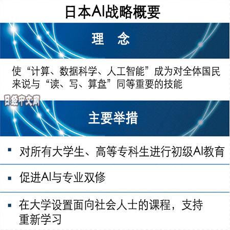 日本AI战略概要