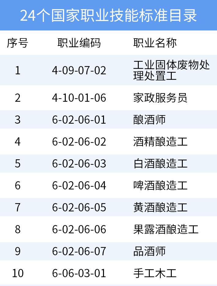 24个国家职业技能标准目录_01
