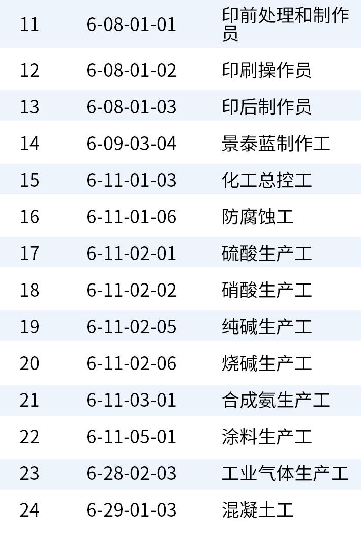 24个国家职业技能标准目录_02